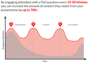 Improved Retention from Audience Response Graph Image